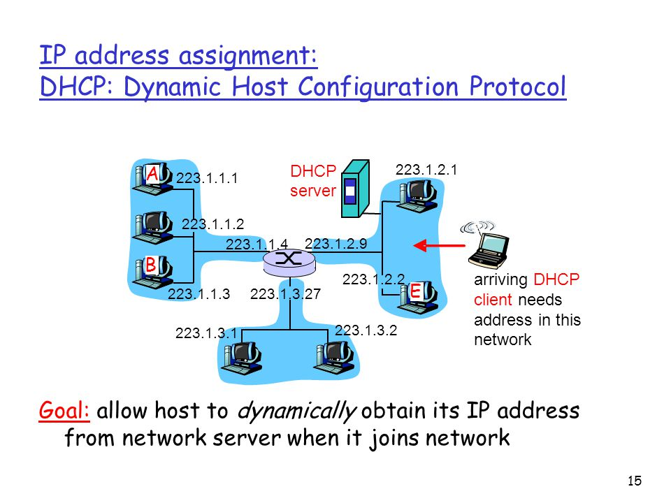 15 IP address assignment: DHCP: Dynamic Host Configuration Protocol A B E DHCP server arriving DHCP client needs address in this network Goal: allow host to dynamically obtain its IP address from network server when it joins network