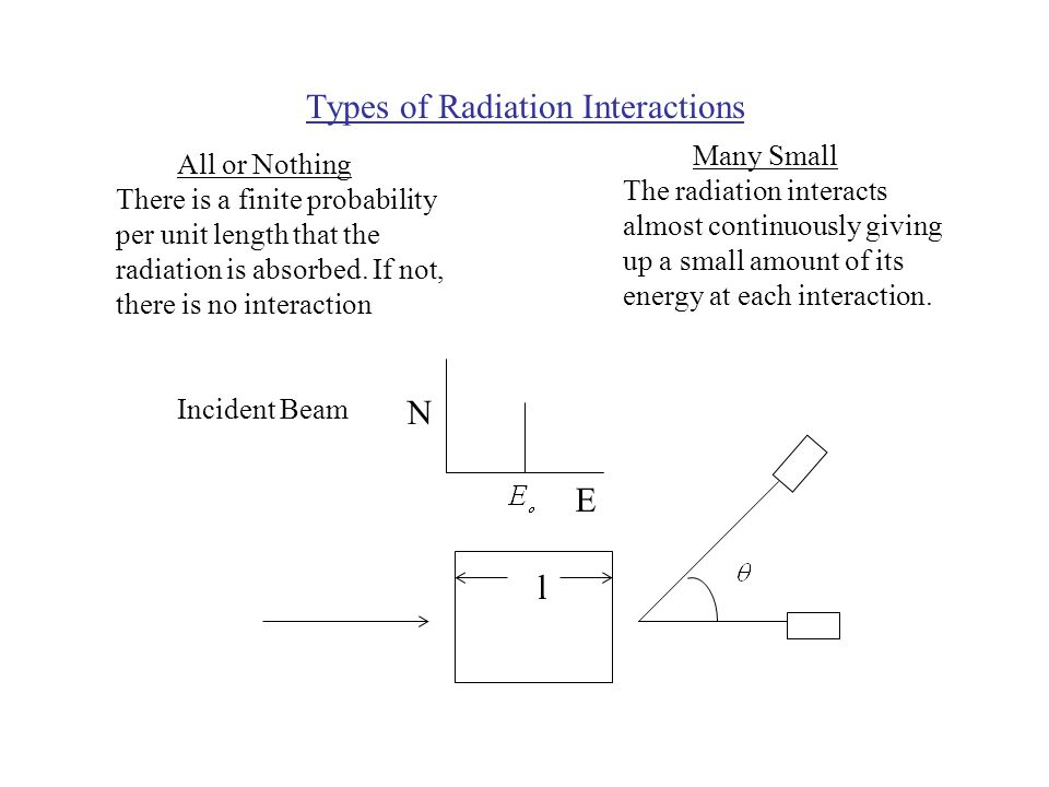 Types of Radiation Interactions All or Nothing Many Small There is a finite probability per unit length that the radiation is absorbed.