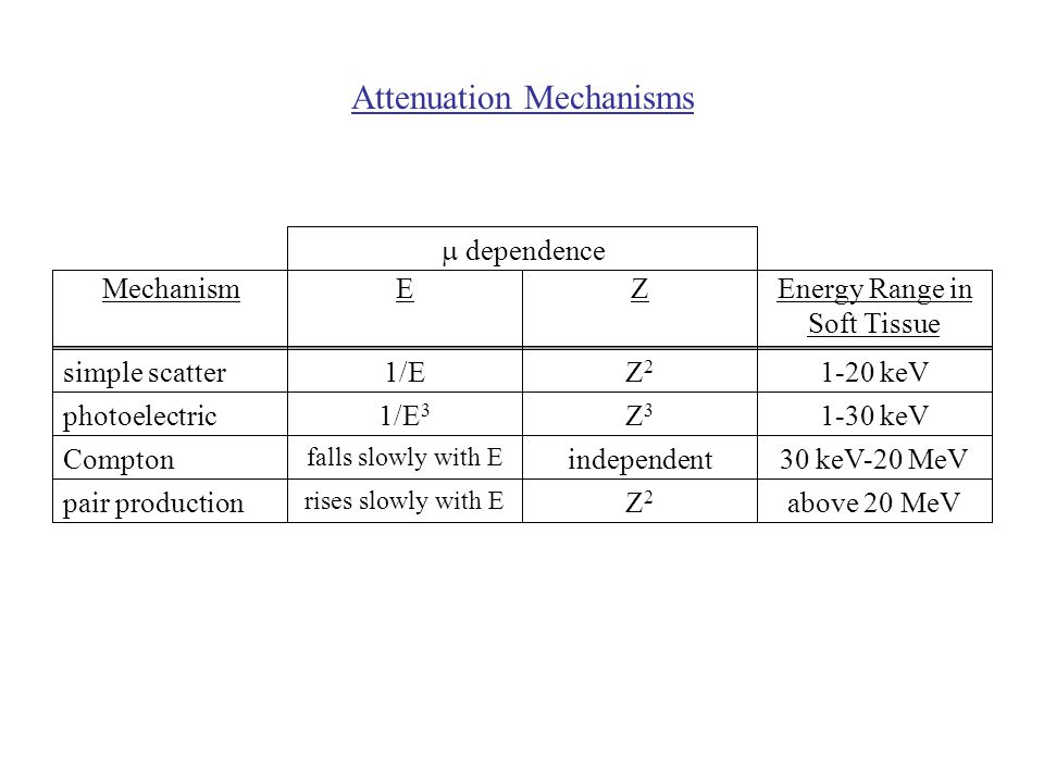 Attenuation Mechanisms  dependence MechanismEZEnergy Range in Soft Tissue simple scatter photoelectric Compton pair production rises slowly with E falls slowly with E 1/E 3 1/EZ2Z2 Z3Z3 independent Z2Z2 above 20 MeV 30 keV-20 MeV 1-30 keV 1-20 keV