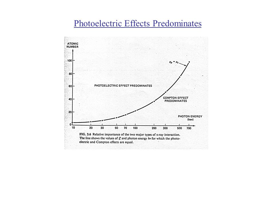 Photoelectric Effects Predominates