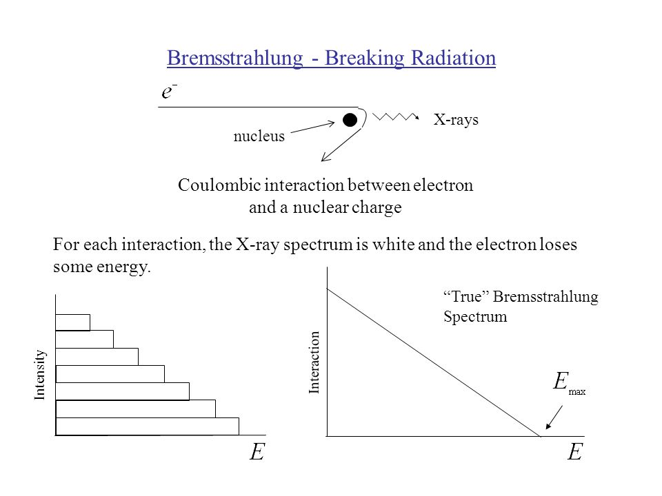 Bremsstrahlung - Breaking Radiation nucleus X-rays Coulombic interaction between electron and a nuclear charge For each interaction, the X-ray spectrum is white and the electron loses some energy.