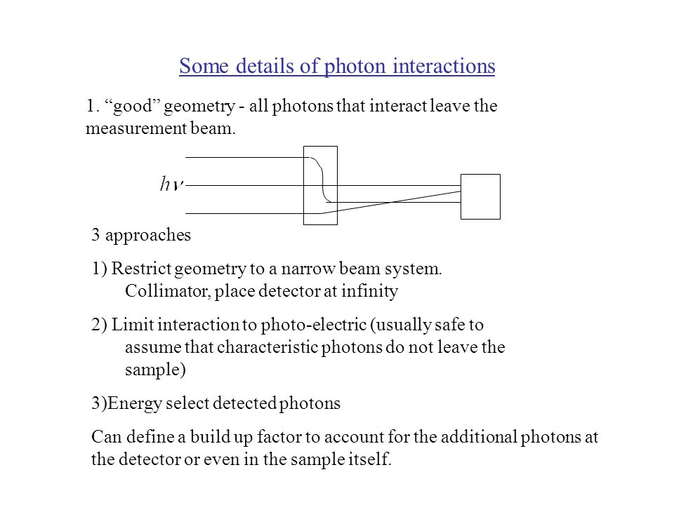 Some details of photon interactions 1.