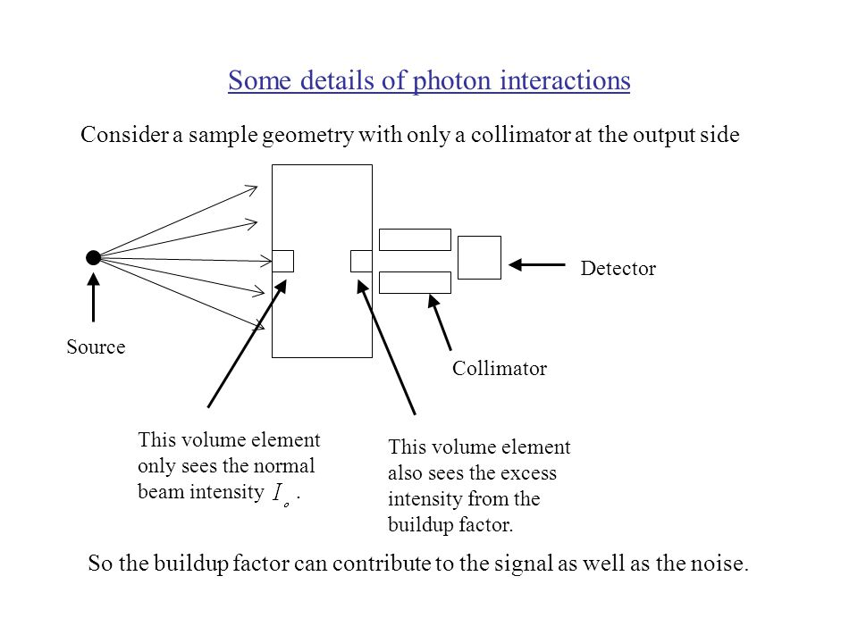 Some details of photon interactions Consider a sample geometry with only a collimator at the output side This volume element only sees the normal beam intensity.