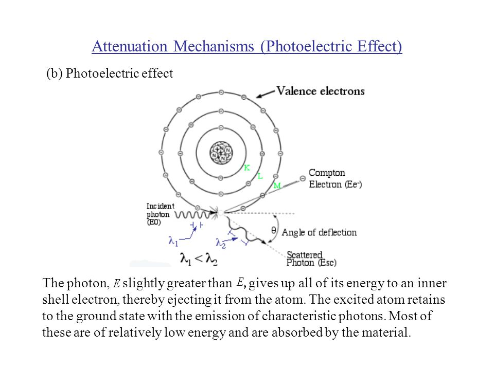 Attenuation Mechanisms (Photoelectric Effect) The photon, slightly greater than gives up all of its energy to an inner shell electron, thereby ejecting it from the atom.