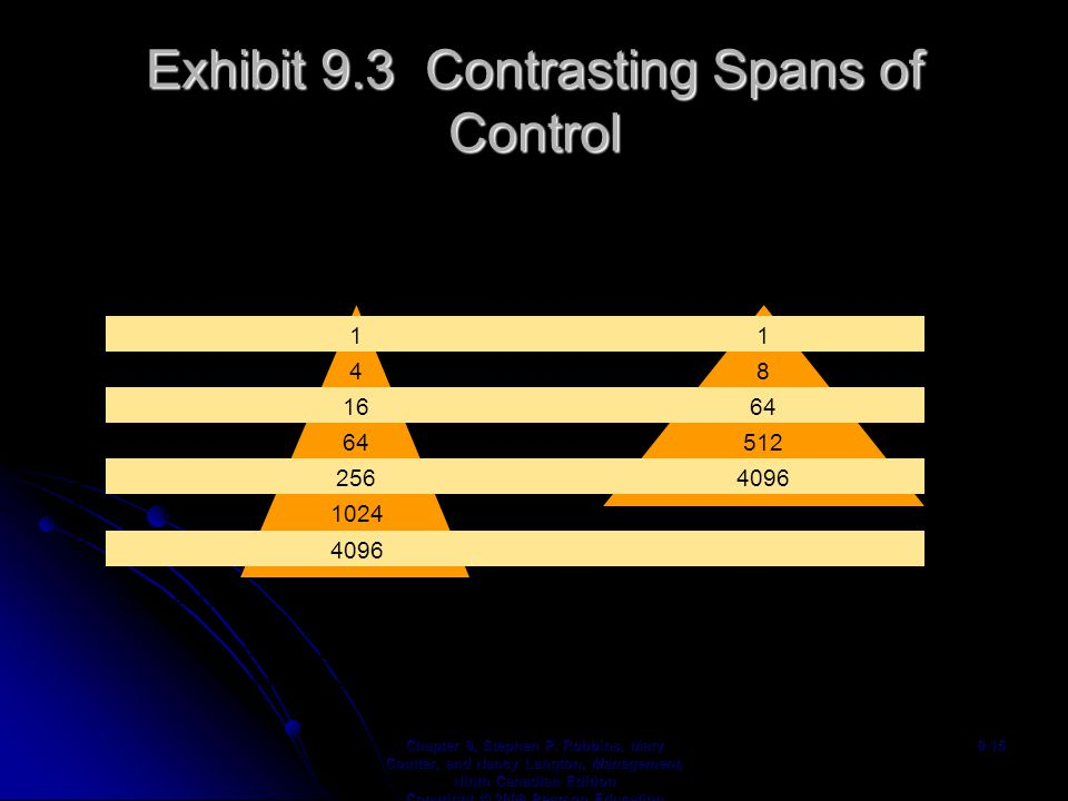 Exhibit 9.3 Contrasting Spans of Control Chapter 9, Stephen P.