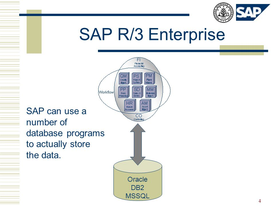 4 SAP R/3 Enterprise Oracle DB2 MSSQL SAP can use a number of database programs to actually store the data.