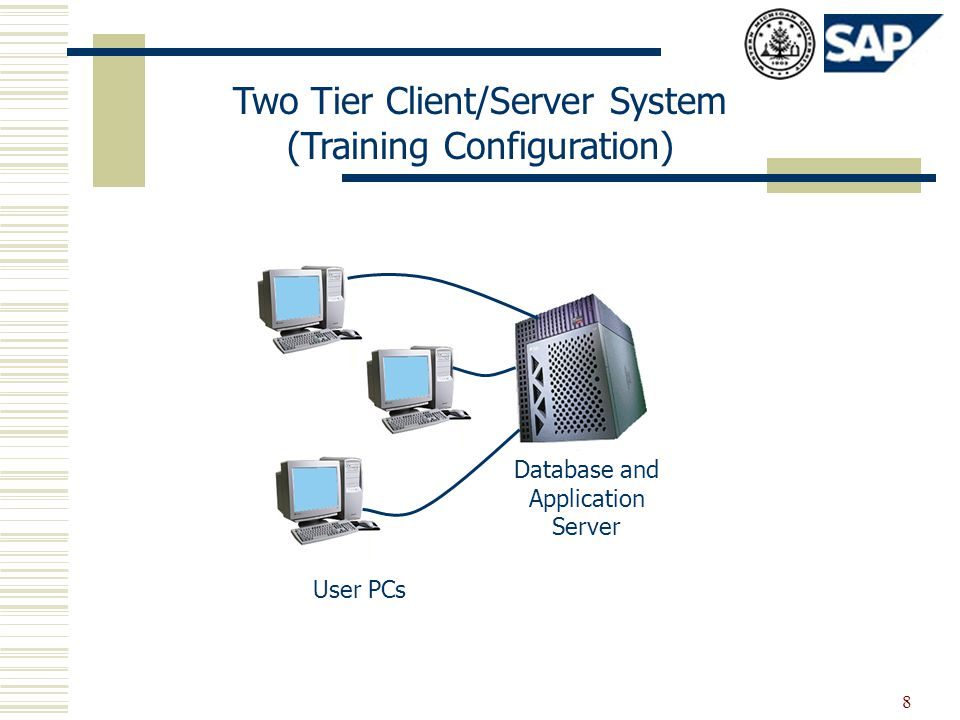 8 Two Tier Client/Server System (Training Configuration) User PCs Database and Application Server