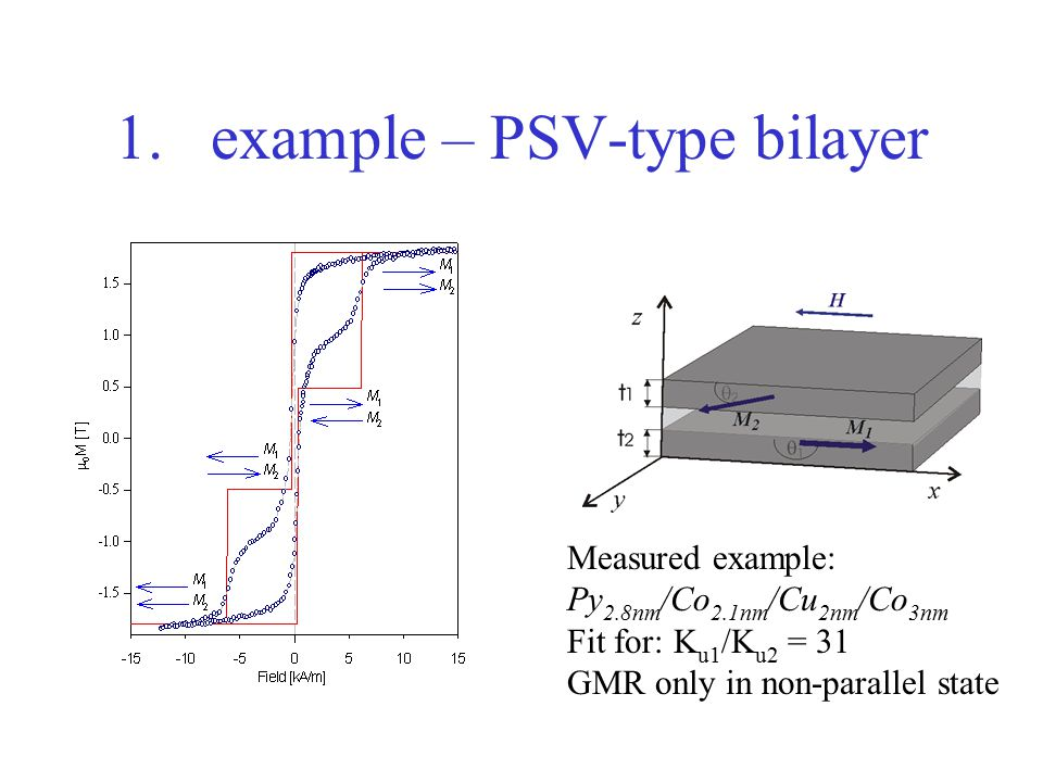 Mapkiewicz department of electronics agh university of science 6 1example psv type bilayer measured example py 28nm co 21nm cu 2nm co 3nm fit for k u1 k u2 31 gmr only in non parallel state ccuart Images