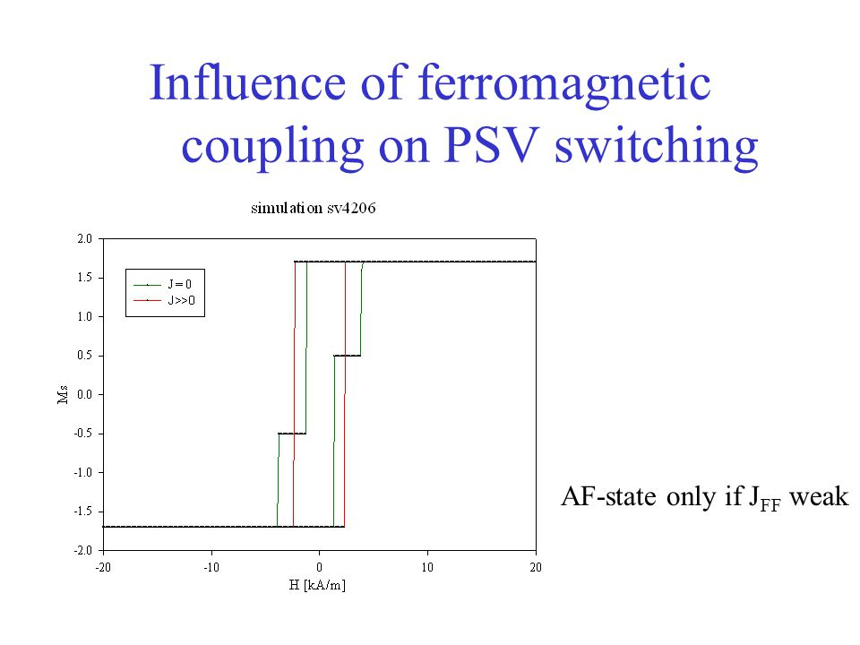 Mapkiewicz department of electronics agh university of science 7 influence of ferromagnetic coupling on psv switching af state only if j ff weak ccuart Images