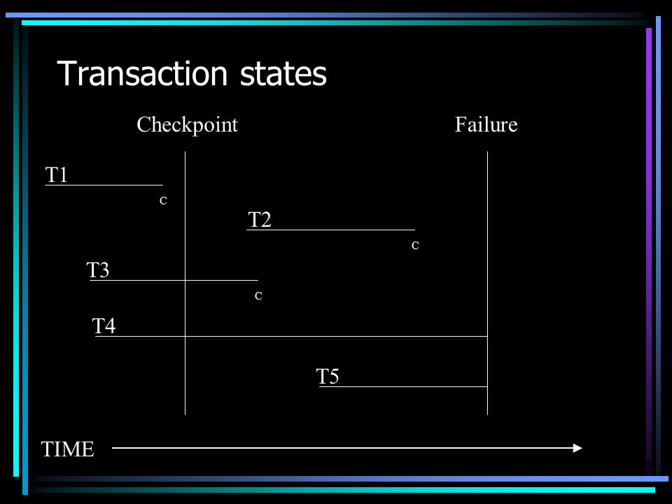 Transaction states CheckpointFailure T1 T2 T3 T4 T5 C C C TIME