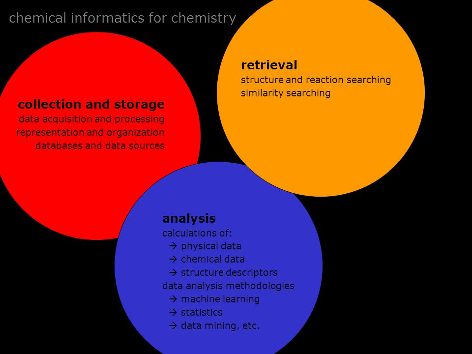 chemical informatics for chemistry collection and storage data acquisition and processing representation and organization databases and data sources retrieval structure and reaction searching similarity searching analysis calculations of:  physical data  chemical data  structure descriptors data analysis methodologies  machine learning  statistics  data mining, etc.