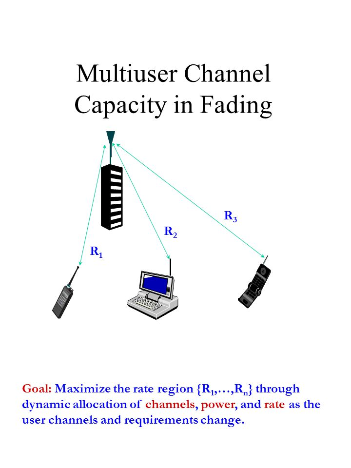 Multiuser Channel Capacity in Fading Goal: Maximize the rate region {R 1,…,R n } through dynamic allocation of channels, power, and rate as the user channels and requirements change.