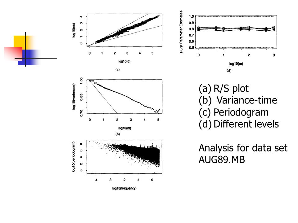 (a)R/S plot (b) Variance-time (c)Periodogram (d)Different levels Analysis for data set AUG89.MB