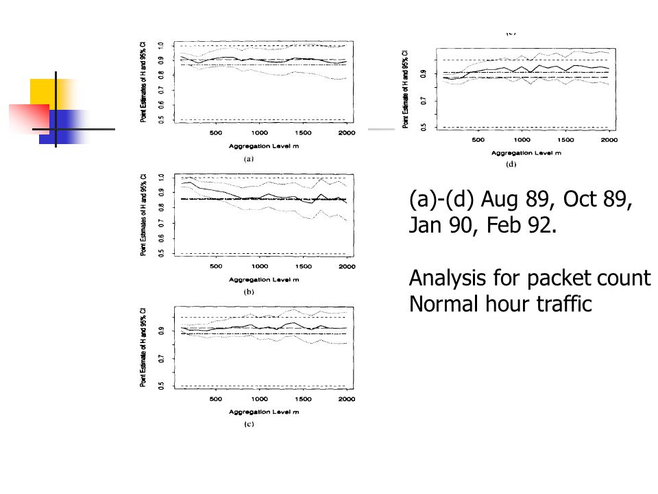 (a)-(d) Aug 89, Oct 89, Jan 90, Feb 92. Analysis for packet count Normal hour traffic
