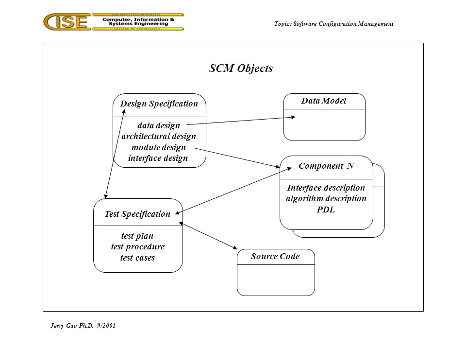 Software configuration management speaker jerry gao phd san jose 7 jerry gao phd92001 scm objects topic software configuration management design specification data design architectural design module design interface ccuart Image collections
