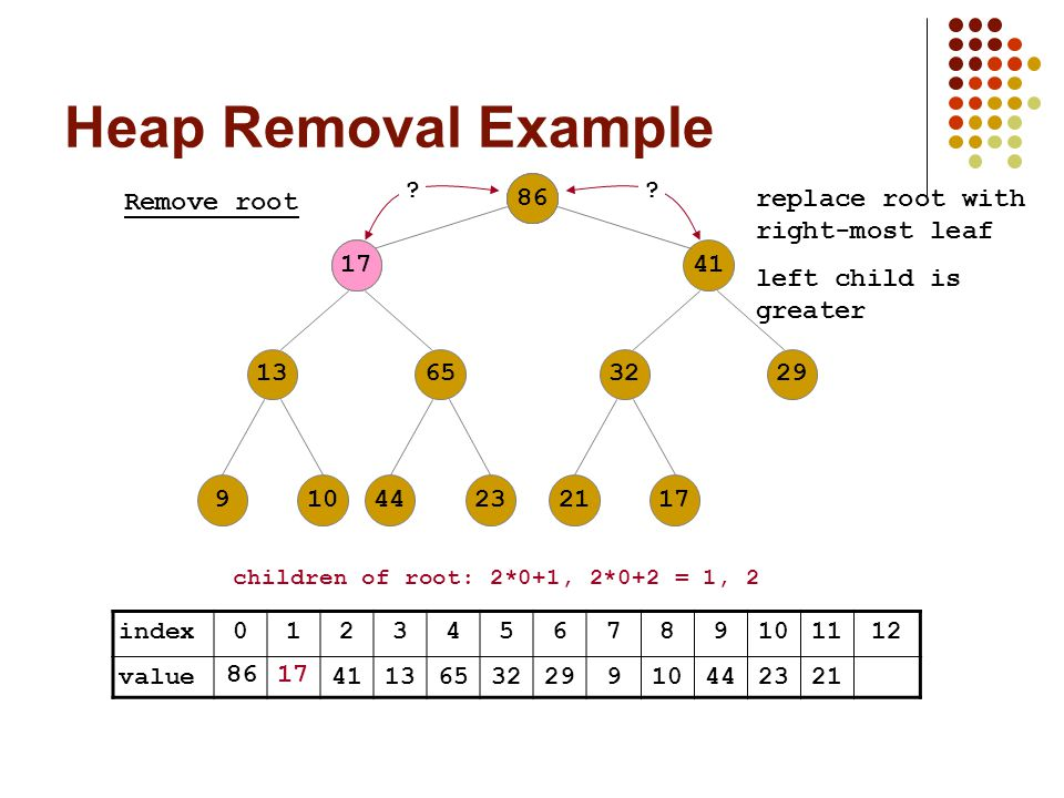 Heap Removal Example index value Remove root 17 children of root: 2*0+1, 2*0+2 = 1, left child is greater replace root with right-most leaf