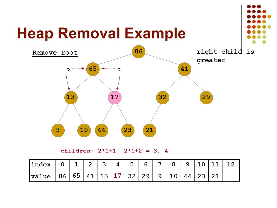 Heap Removal Example index value Remove root children: 2*1+1, 2*1+2 = 3, 4 right child is greater