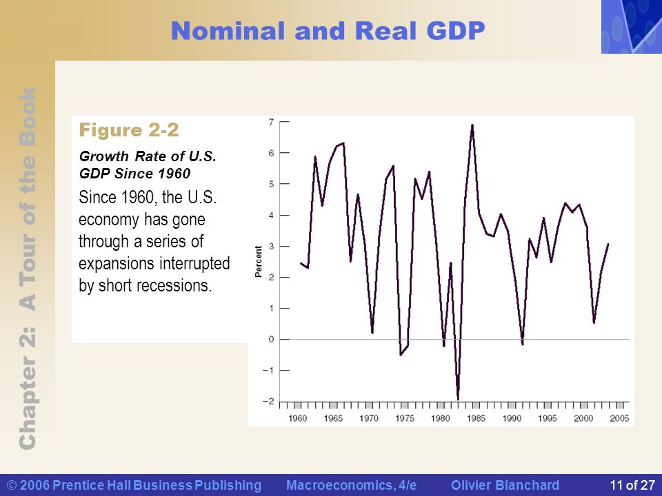 Chapter 2: A Tour of the Book © 2006 Prentice Hall Business Publishing Macroeconomics, 4/e Olivier Blanchard11 of 27 Nominal and Real GDP Figure 2-2 Growth Rate of U.S.