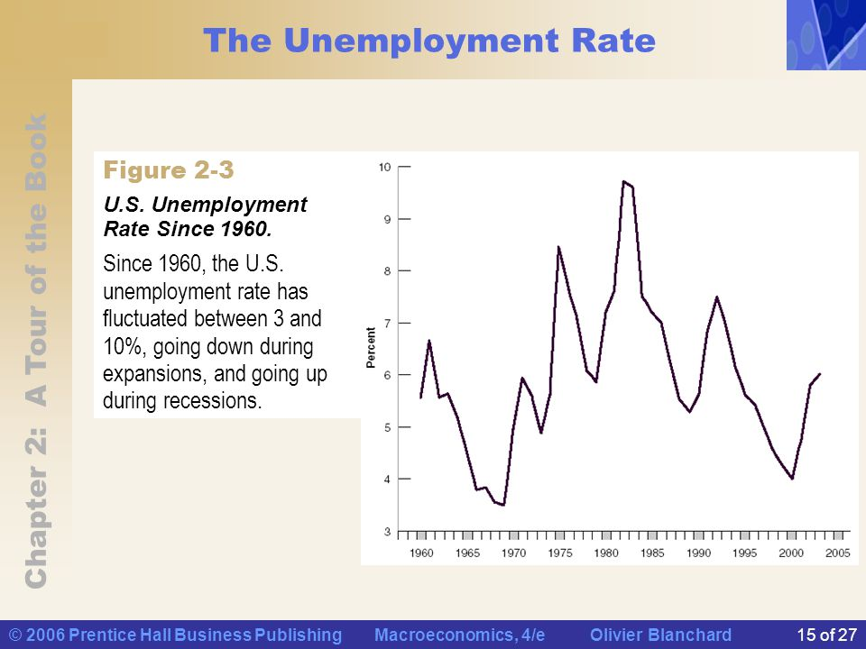 Chapter 2: A Tour of the Book © 2006 Prentice Hall Business Publishing Macroeconomics, 4/e Olivier Blanchard15 of 27 The Unemployment Rate Since 1960, the U.S.