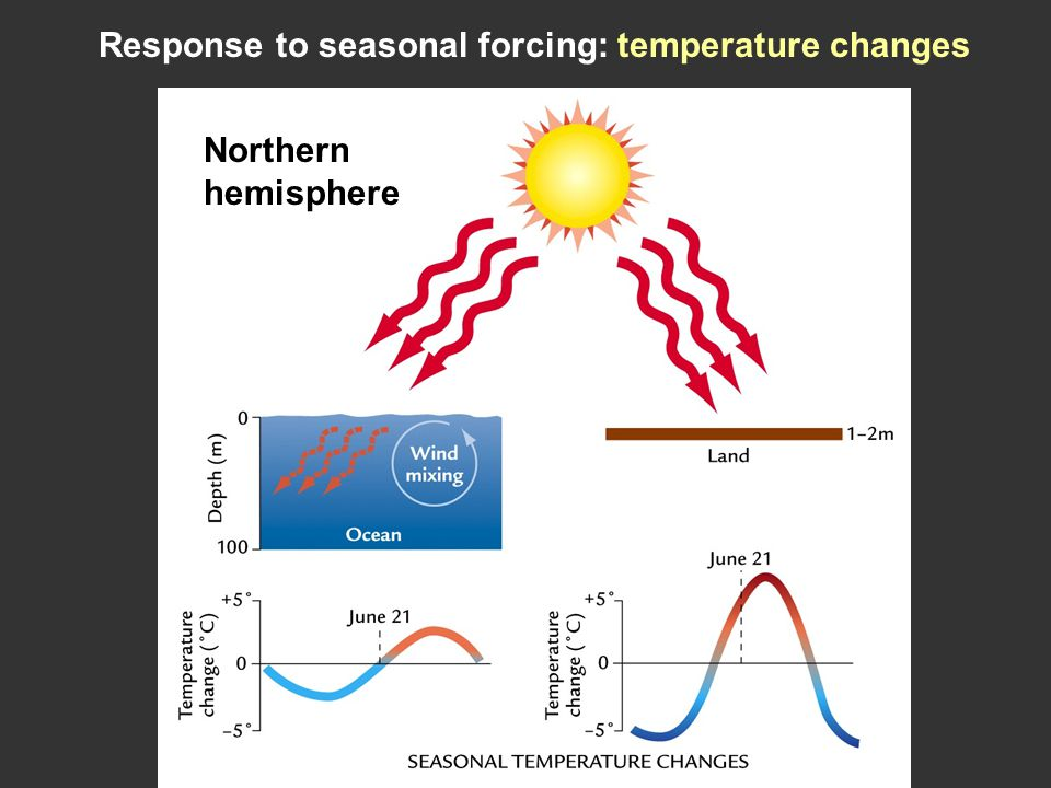 Response to seasonal forcing: temperature changes Northern hemisphere