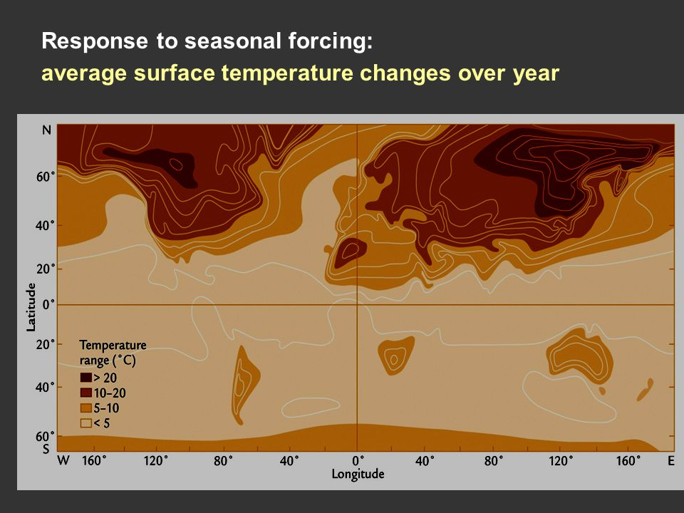Response to seasonal forcing: average surface temperature changes over year