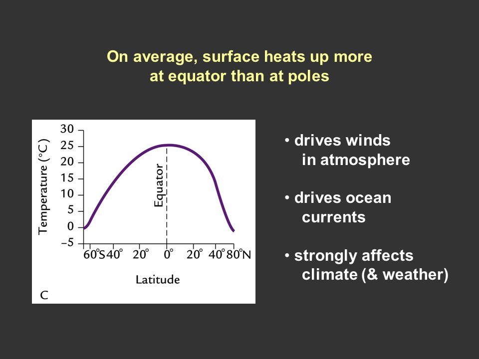 On average, surface heats up more at equator than at poles drives winds in atmosphere drives ocean currents strongly affects climate (& weather)