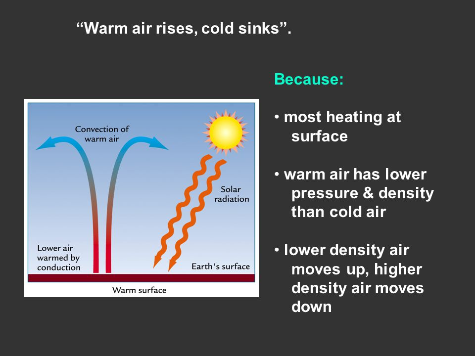 Because: most heating at surface warm air has lower pressure & density than cold air lower density air moves up, higher density air moves down Warm air rises, cold sinks .