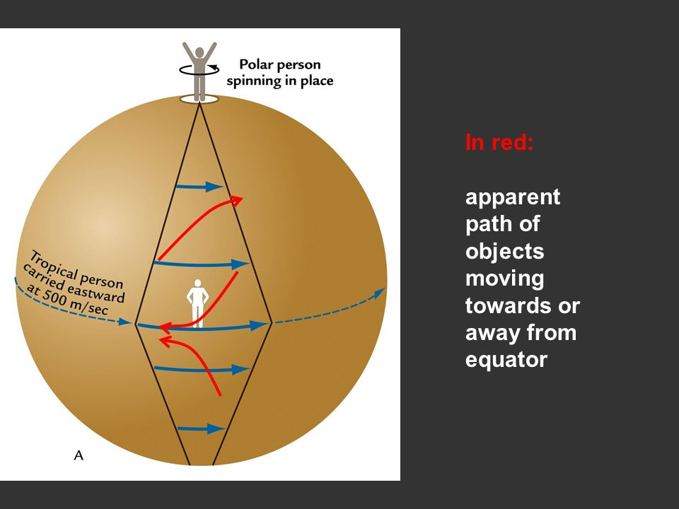 In red: apparent path of objects moving towards or away from equator