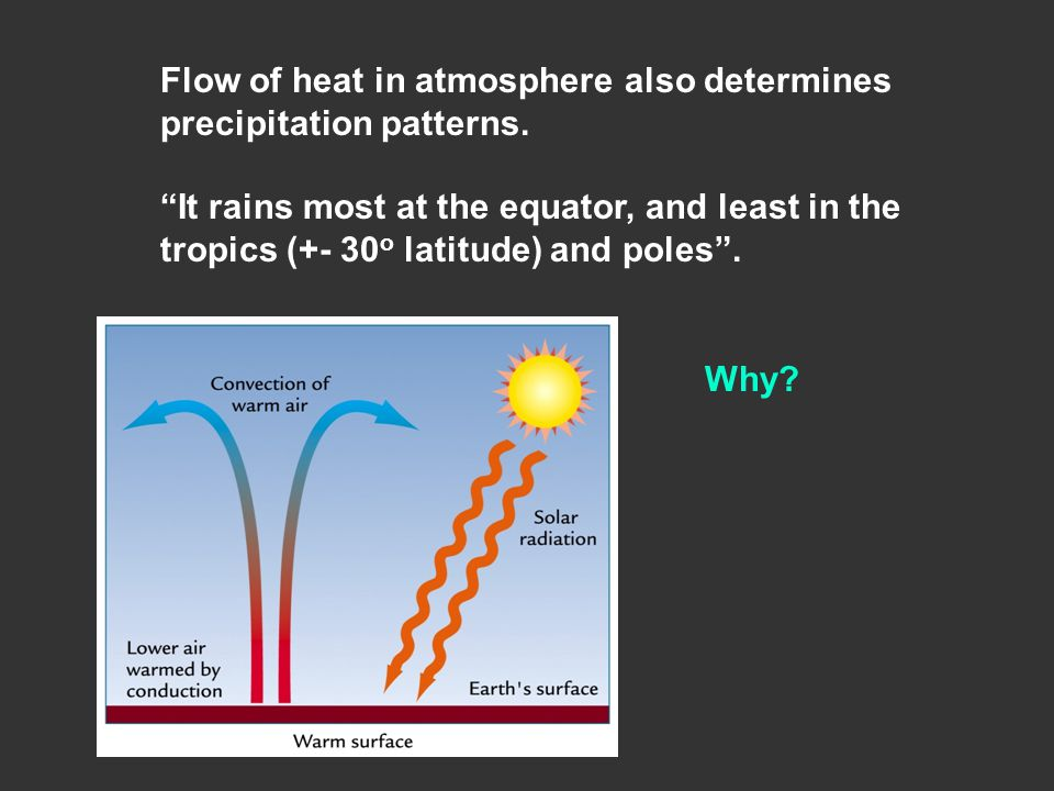Why. Flow of heat in atmosphere also determines precipitation patterns.