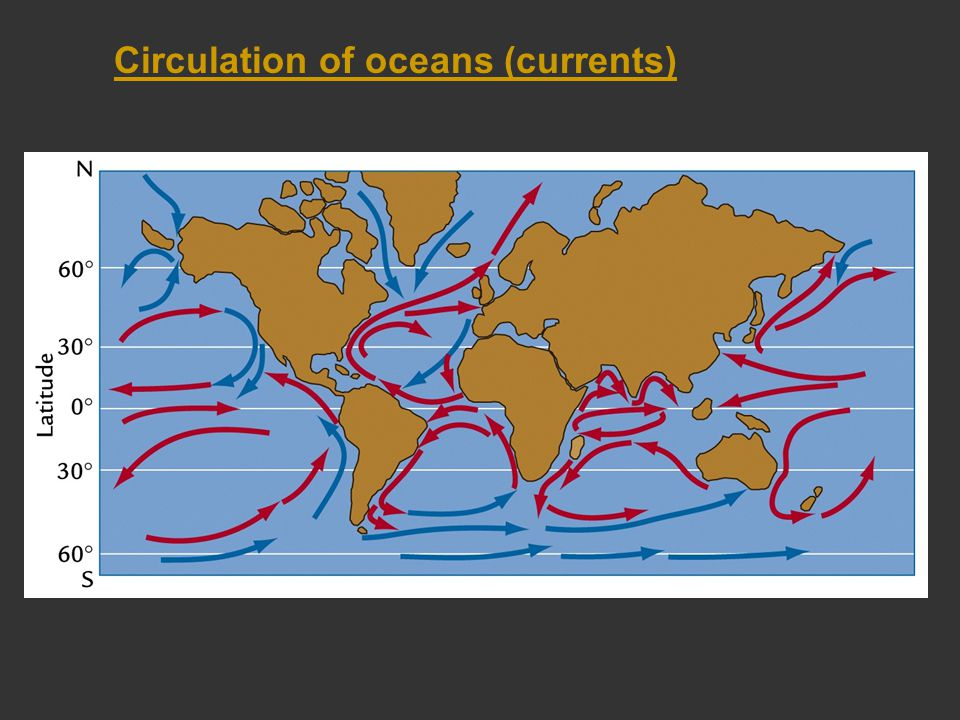 Circulation of oceans (currents)