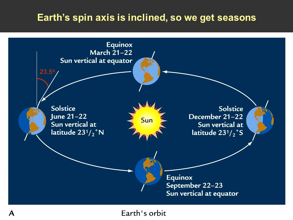 Earth's spin axis is inclined, so we get seasons 23.5 o