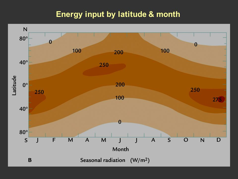 Energy input by latitude & month