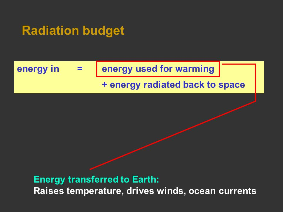 Radiation budget energy in =energy used for warming + energy radiated back to space Energy transferred to Earth: Raises temperature, drives winds, ocean currents