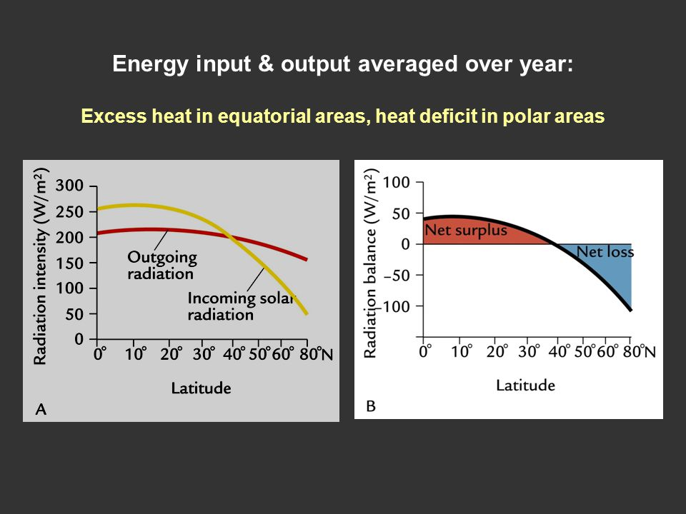 Energy input & output averaged over year: Excess heat in equatorial areas, heat deficit in polar areas