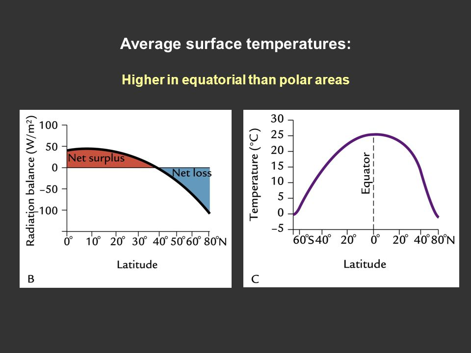 Average surface temperatures: Higher in equatorial than polar areas
