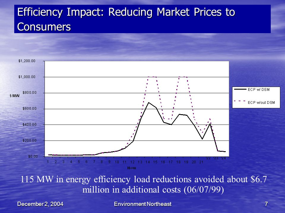 December 2, 2004Environment Northeast7 Efficiency Impact: Reducing Market Prices to Consumers 115 MW in energy efficiency load reductions avoided about $6.7 million in additional costs (06/07/99)