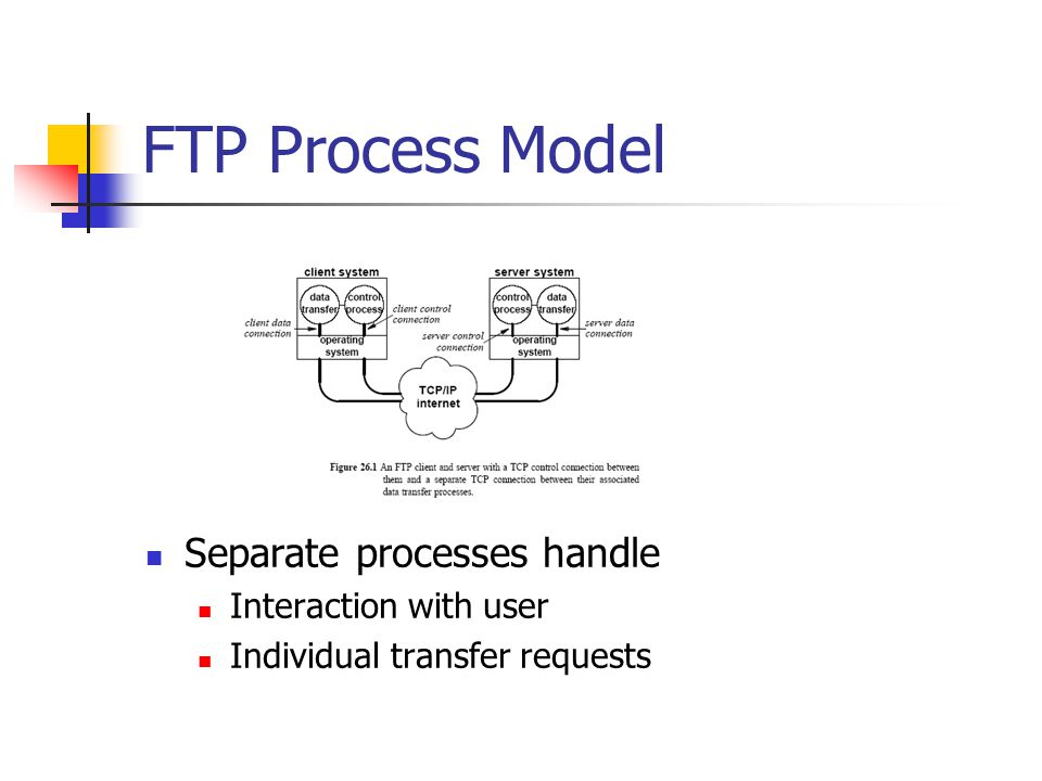 FTP Process Model Separate processes handle Interaction with user Individual transfer requests