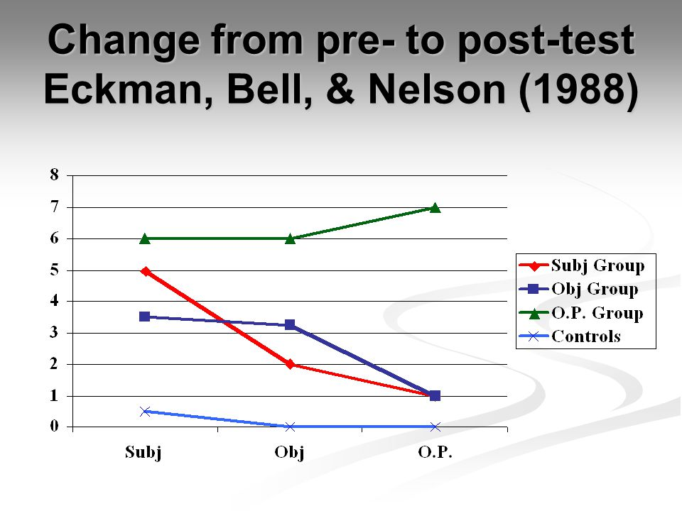 Change from pre- to post-test Eckman, Bell, & Nelson (1988)