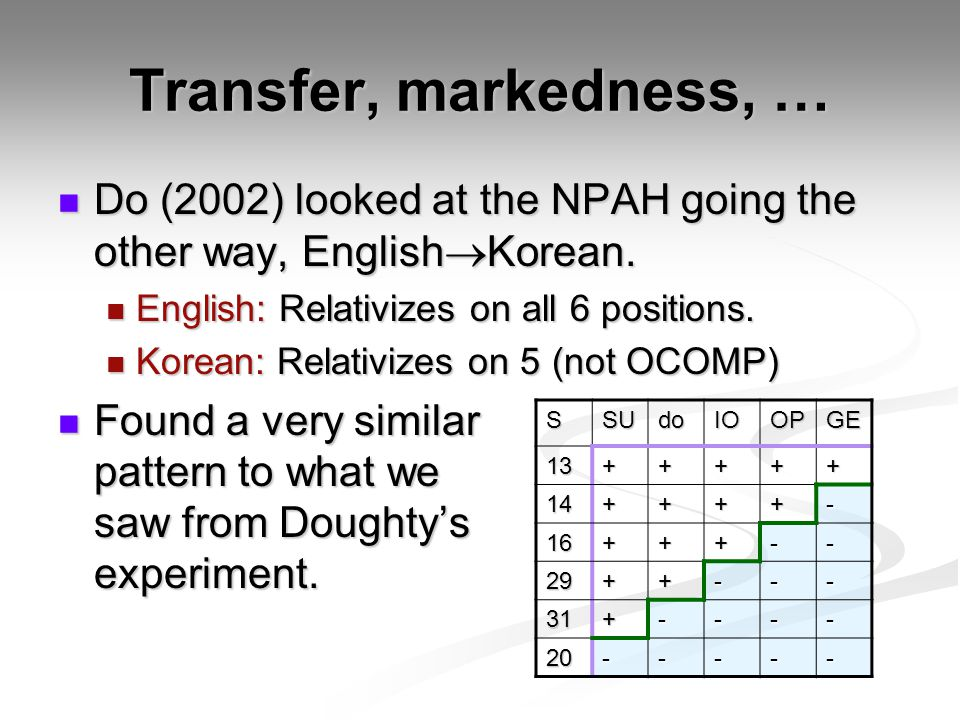 Transfer, markedness, … Do (2002) looked at the NPAH going the other way, English  Korean.