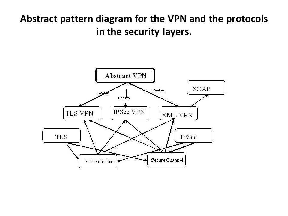 Abstract pattern diagram for the VPN and the protocols in the security layers.