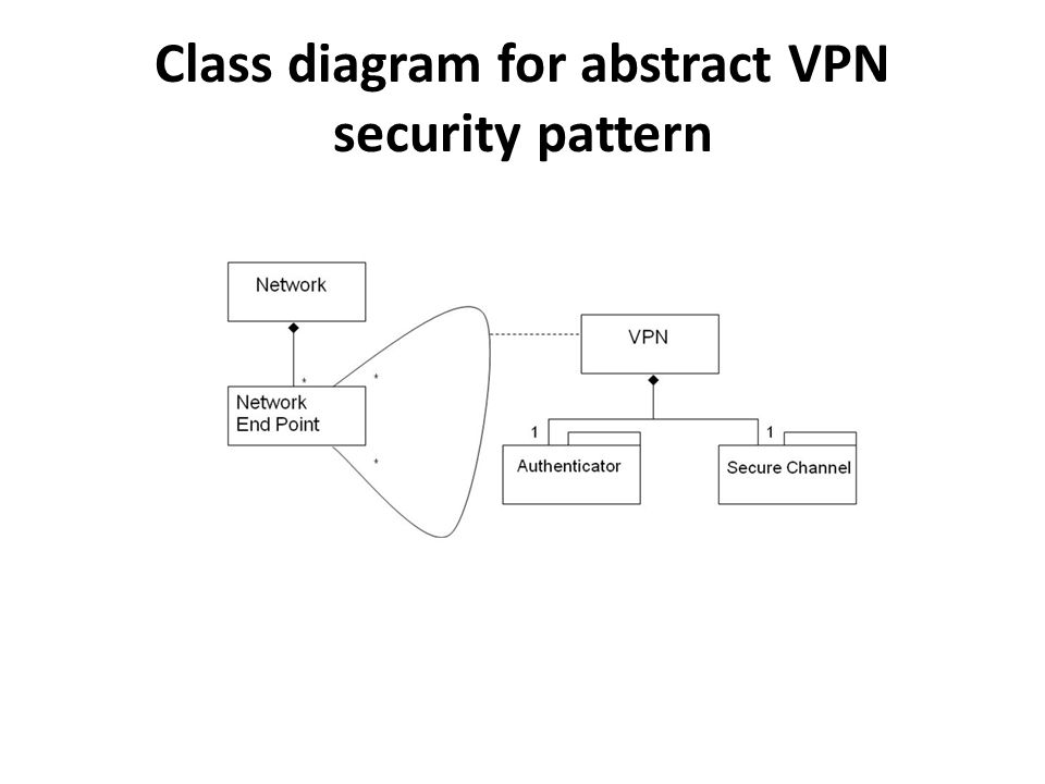 Class diagram for abstract VPN security pattern