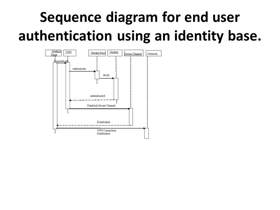 Sequence diagram for end user authentication using an identity base.