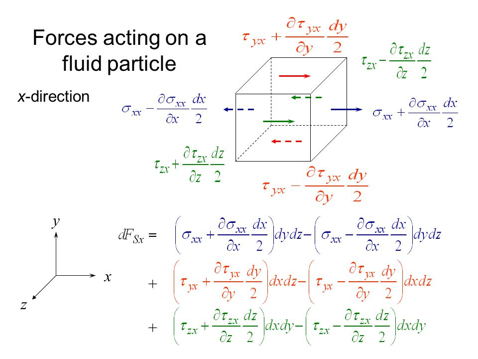 Forces acting on a fluid particle x y z x-direction + +