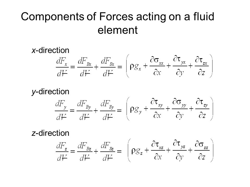 Components of Forces acting on a fluid element x-direction y-direction z-direction