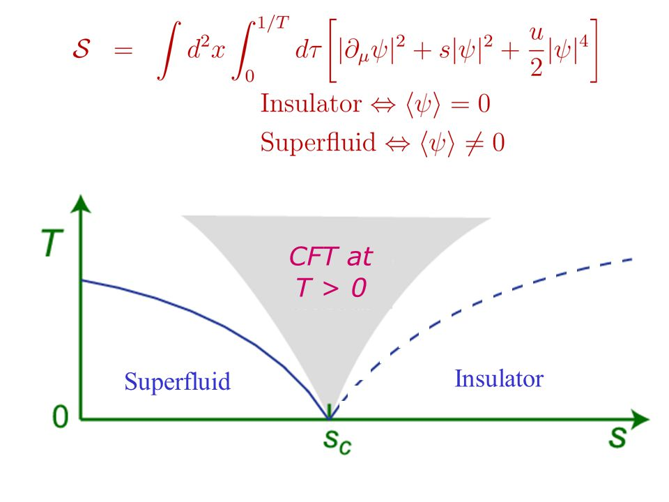 Superfluid Insulator CFT at T > 0