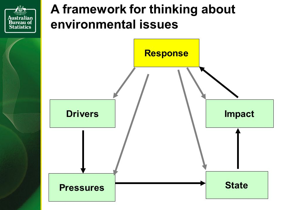 Response DriversImpact Pressures State A framework for thinking about environmental issues