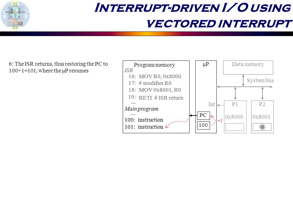 Interrupt-driven I/O using vectored interrupt 6: The ISR returns, thus restoring the PC to 100+1=101, where the μP resumes μP P1P2 System bus Data memory 0x80000x :MOV R0, 0x :# modifies R0 18:MOV 0x8001, R0 19: RETI # ISR return ISR 100: 101: instruction...