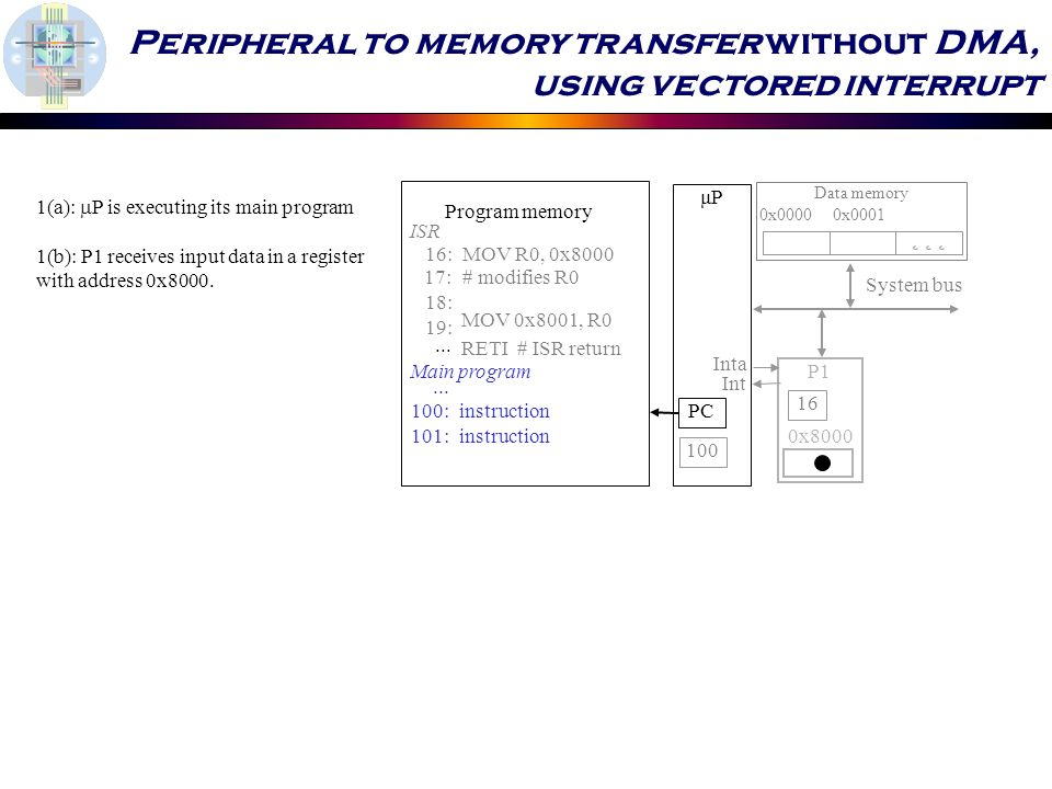 Peripheral to memory transfer without DMA, using vectored interrupt 1(a):  P is executing its main program 1(b): P1 receives input data in a register with address 0x8000.
