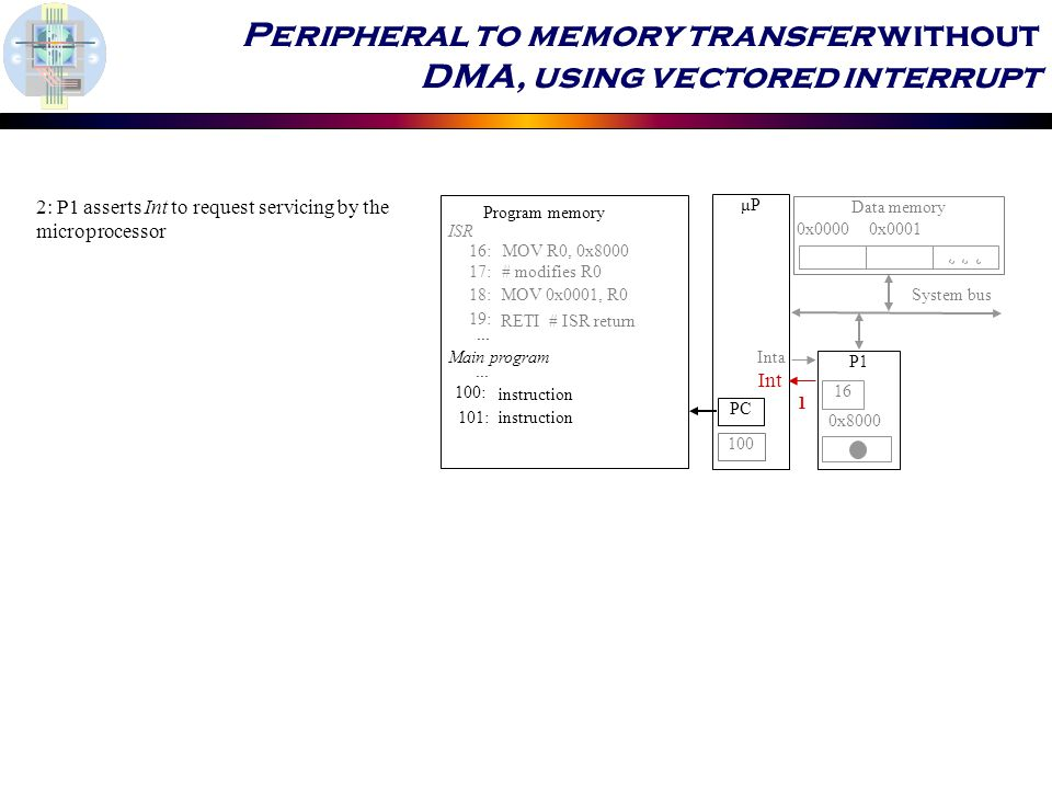 Peripheral to memory transfer without DMA, using vectored interrupt 2: P1 asserts Int to request servicing by the microprocessor μP P1 System bus 0x :MOV R0, 0x :# modifies R0 18:MOV 0x0001, R0 19: RETI # ISR return ISR 100: 101:instruction...