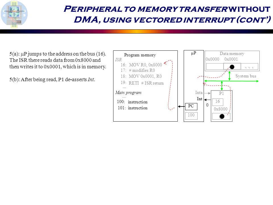 μP P1 System bus 0x :MOV R0, 0x :# modifies R0 18:MOV 0x0001, R0 19: RETI # ISR return ISR 100: 101:instruction...